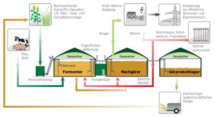 Fließschema einer zweistufigen Biogasanlage